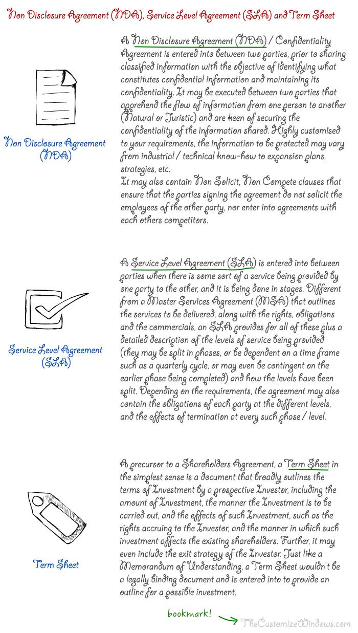 NDA-SLA-Term-Sheet