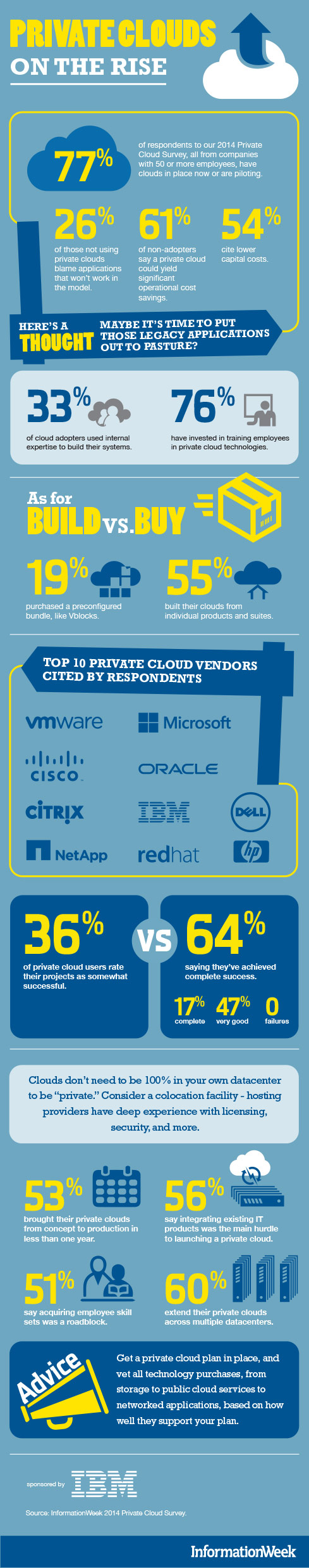 Private Cloud and Hybrid Cloud are Gaining Popularity