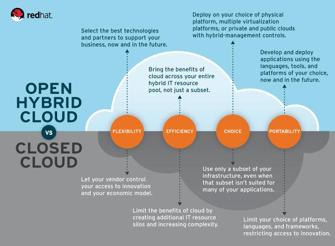 Tips For Safe Construction of Hybrid Cloud
