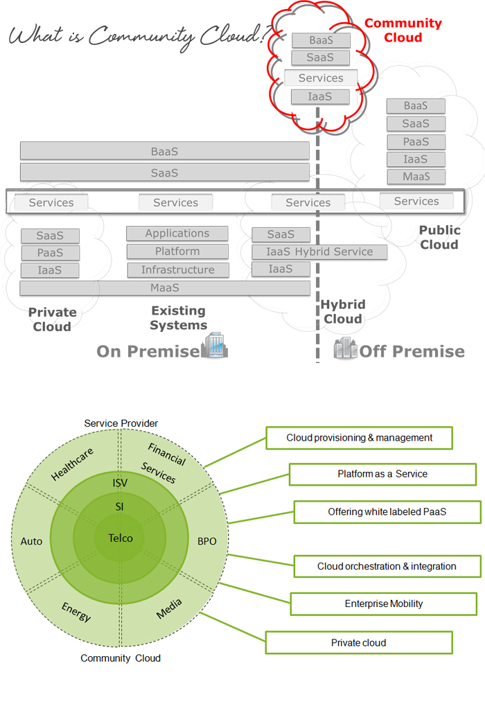 What-is-Community-Cloud