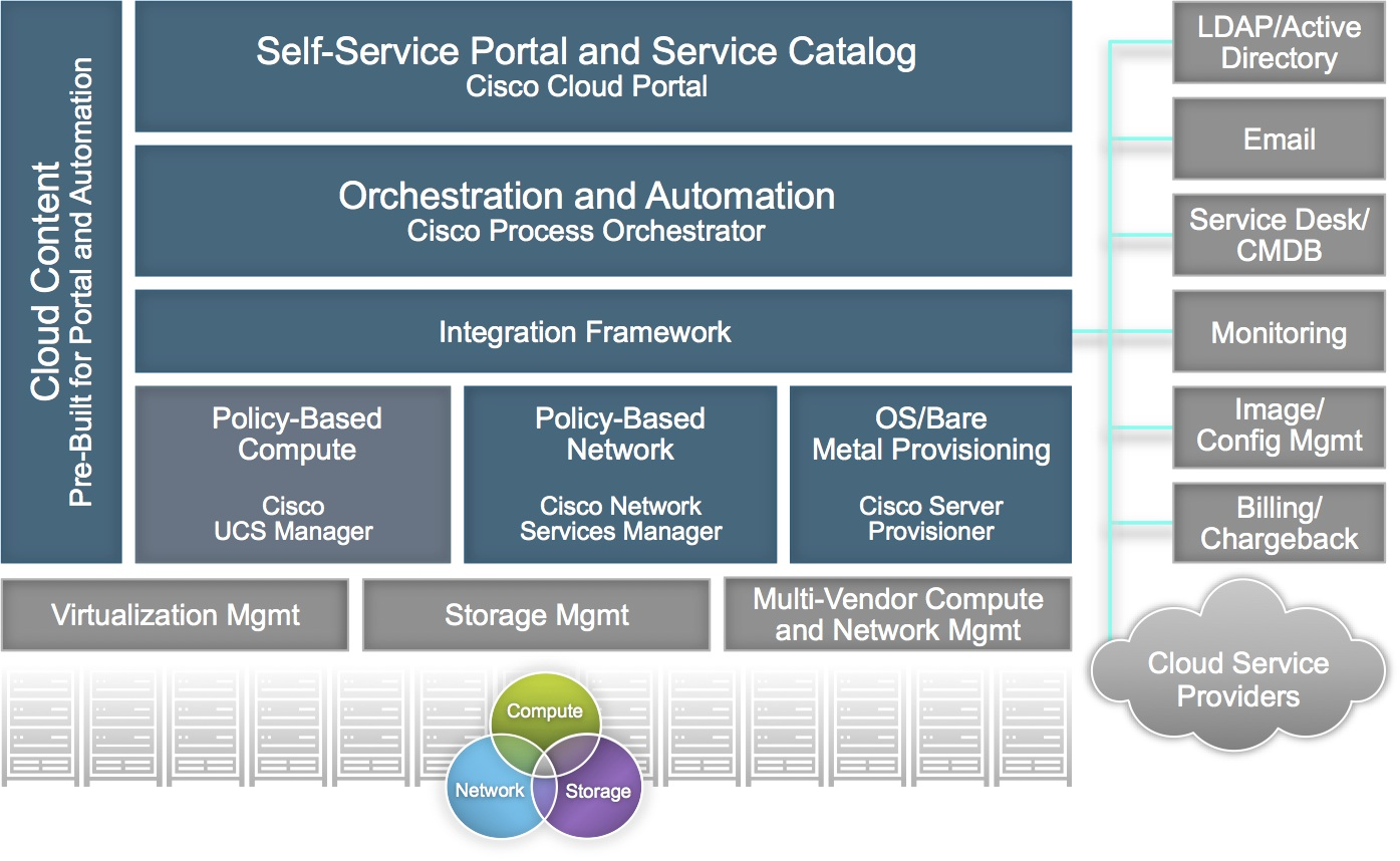 Service Catalogs for Cloud Computing Services