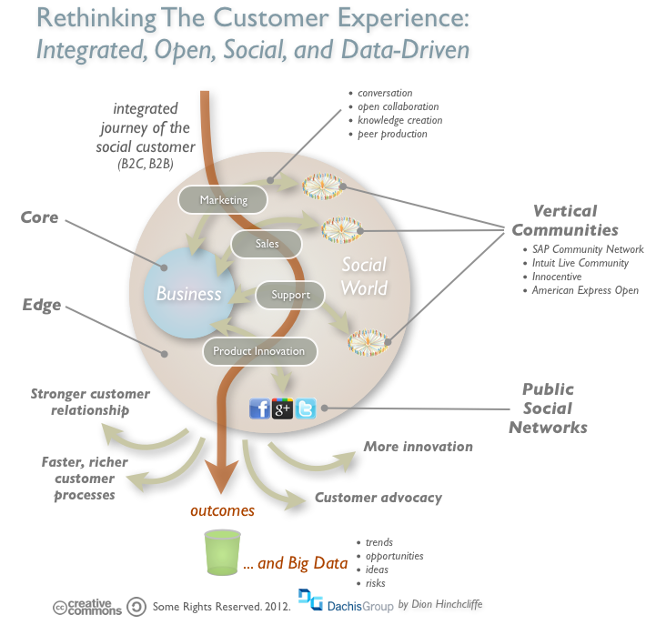 CRM SaaS and Market Trends