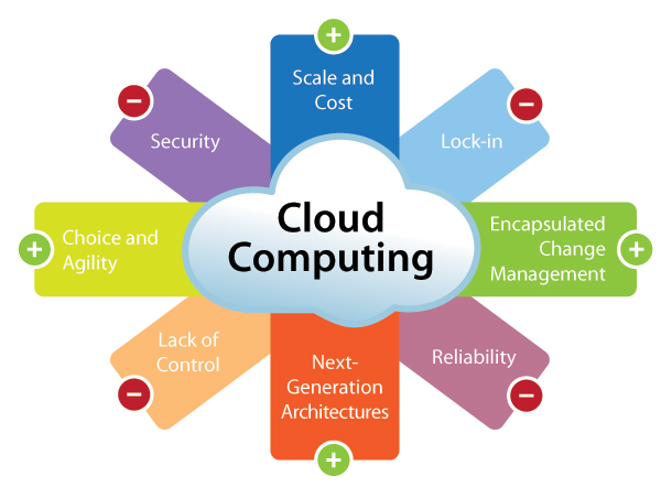 Cloud Computing Software Comparison