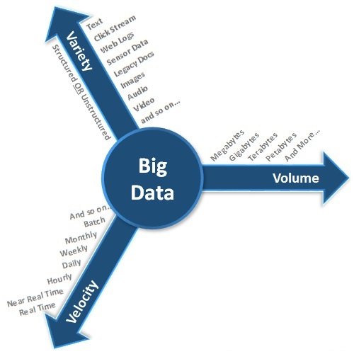 Big Data-Three-Vs