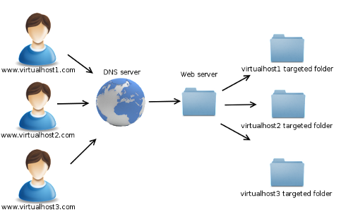Virtual Host - Multiple Websites, Ubuntu 13.10 and Rackspace Cloud Server