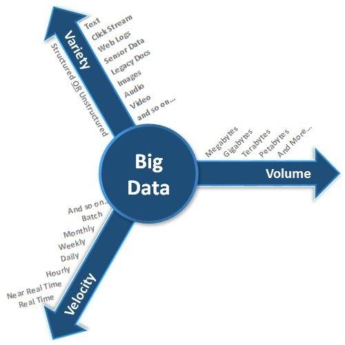 Big Data-Three-Vs