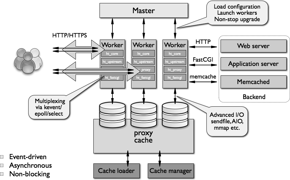 Installing WordPress With NGINX on Debian on Rackspace Cloud Server