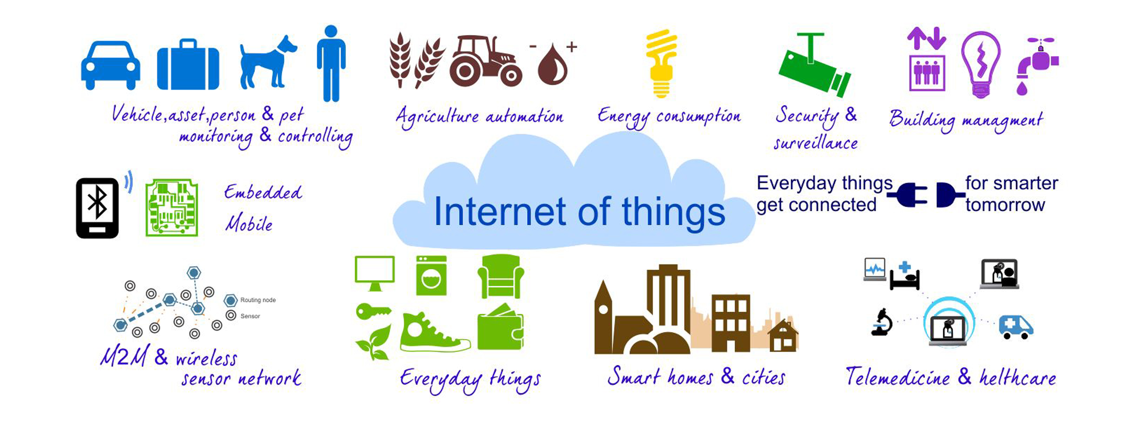 Internet of Things-Basics