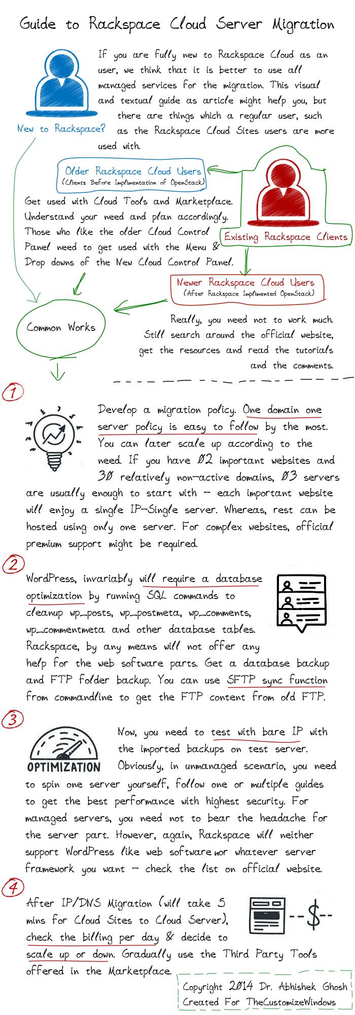 Mini Guide For Rackspace Cloud Server Migration