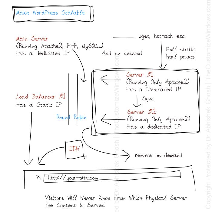 Make-WordPress-Scalable