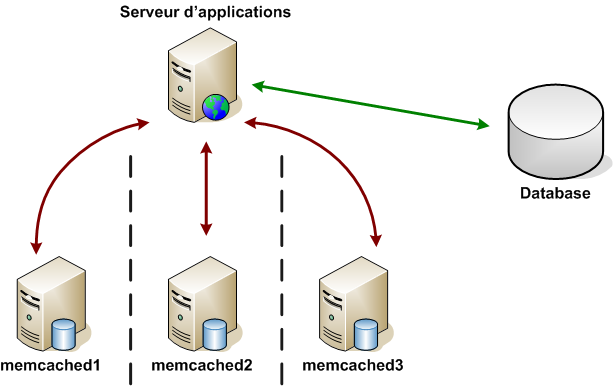 Memcached Configuration and Optimization for Rackspace Cloud Server
