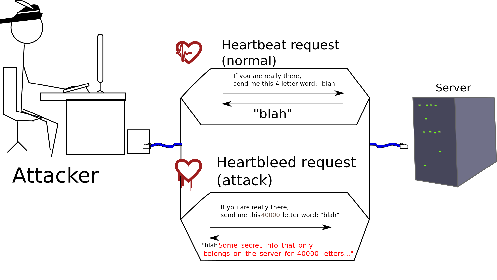 OpenSSL and the Heartbleed Bug