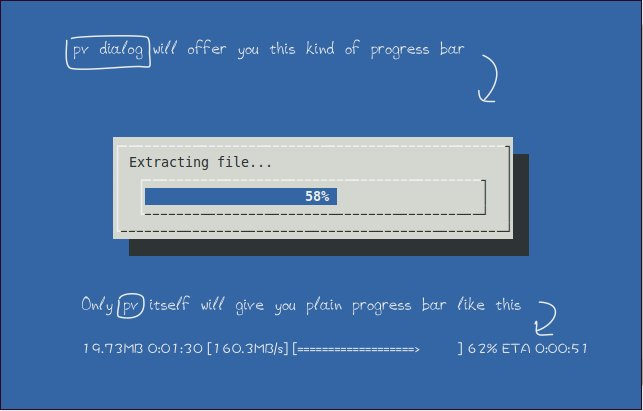 Tar Extract Progress Bar in Linux and OS X