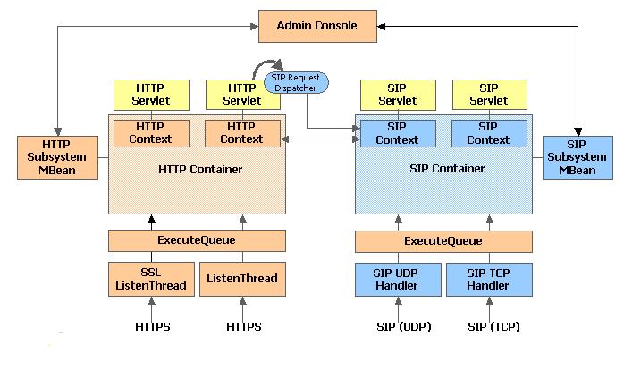 Install and Run SIP Server on Ubuntu
