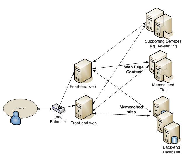 PVHVM Virtualzation Mode for Faster Loading Servers