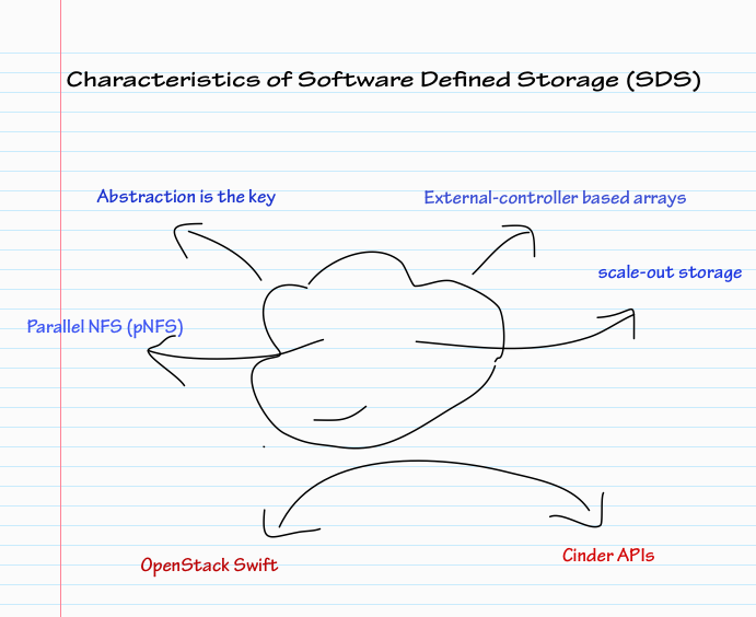 Characteristics of Software Defined Storage-SDS
