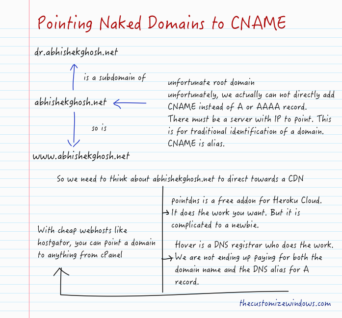 Pointing Naked Domains to CNAME
