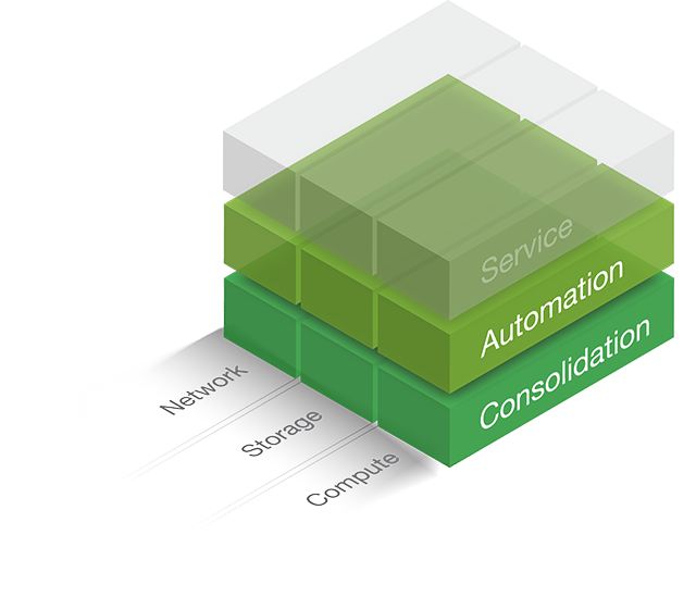 Relationship of Cloud Automation and Abstraction