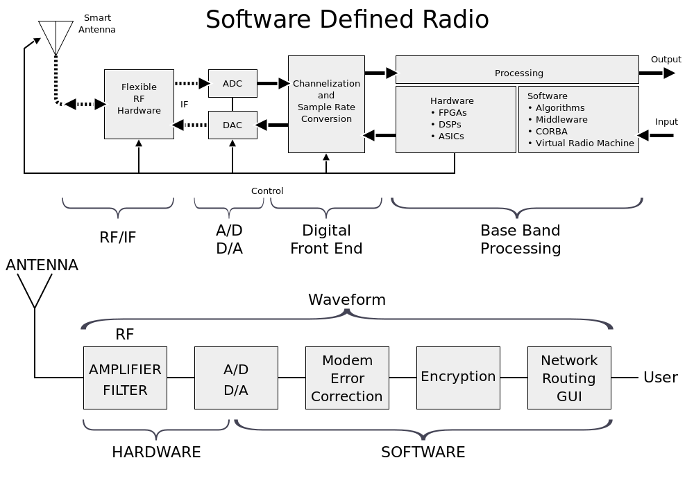 How Software Defined Radio Works