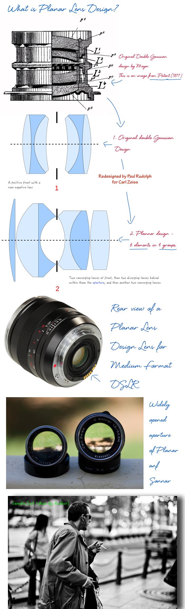 What-is-Planar-Lens-Design