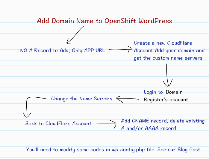 Add Domain Name to OpenShift WordPress
