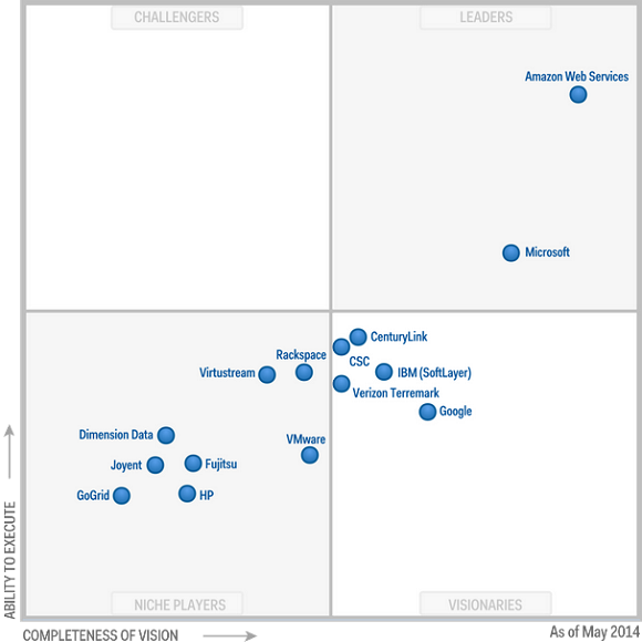 Gartner Magic Quadrant 2014 and IaaS Solutions