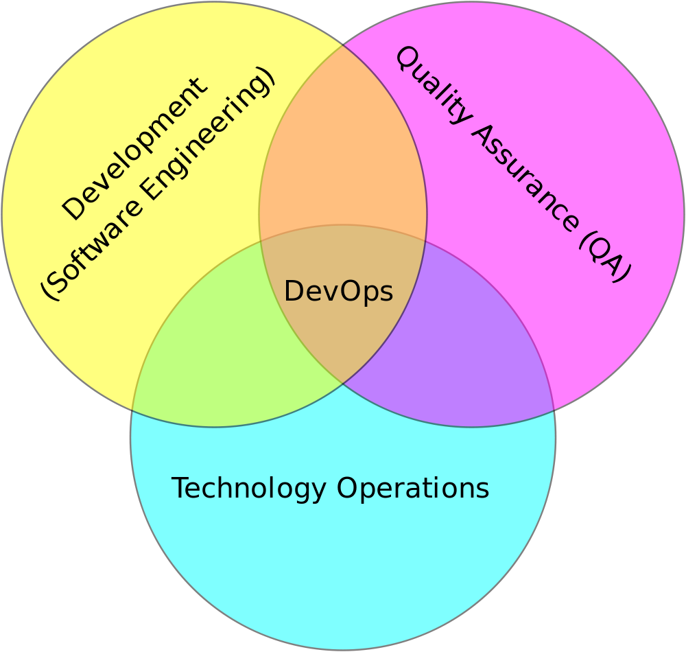 Cloud Computing, DevOps and Speed of Business