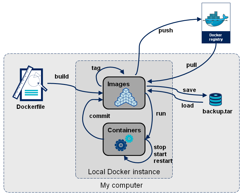 Docker on Ubuntu on Cloud Server to Manage Containers
