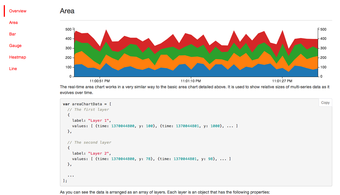 Epoch For Cloud Based Data Visualization