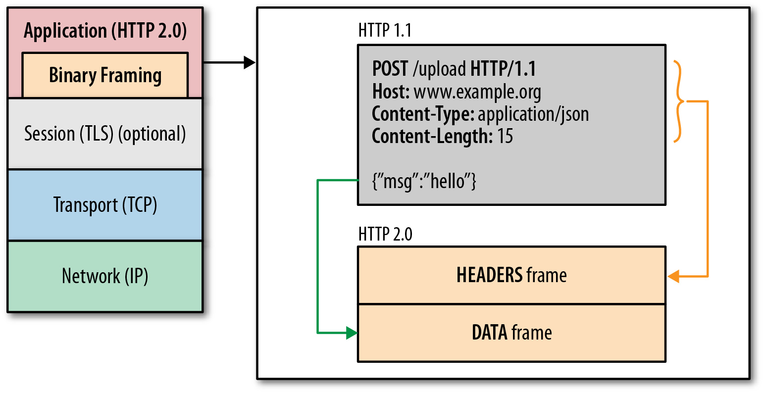 Http 2 0 what changes are expected with the new standard