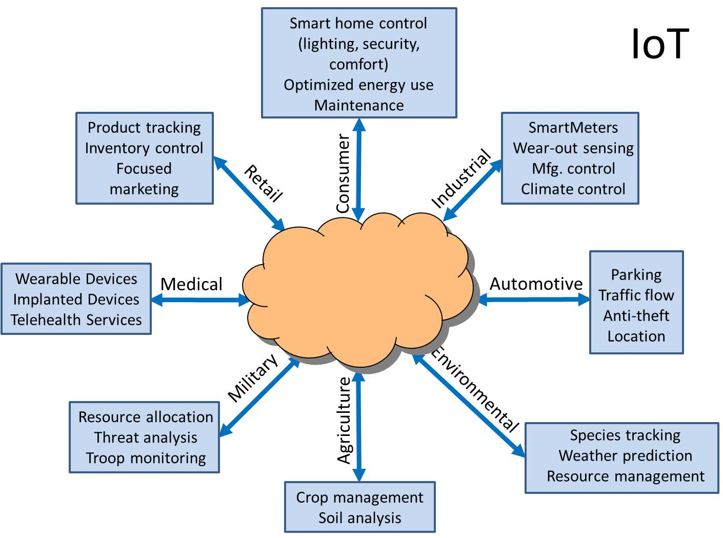 How will Be the Future in Software Defined, Cloud and IoT