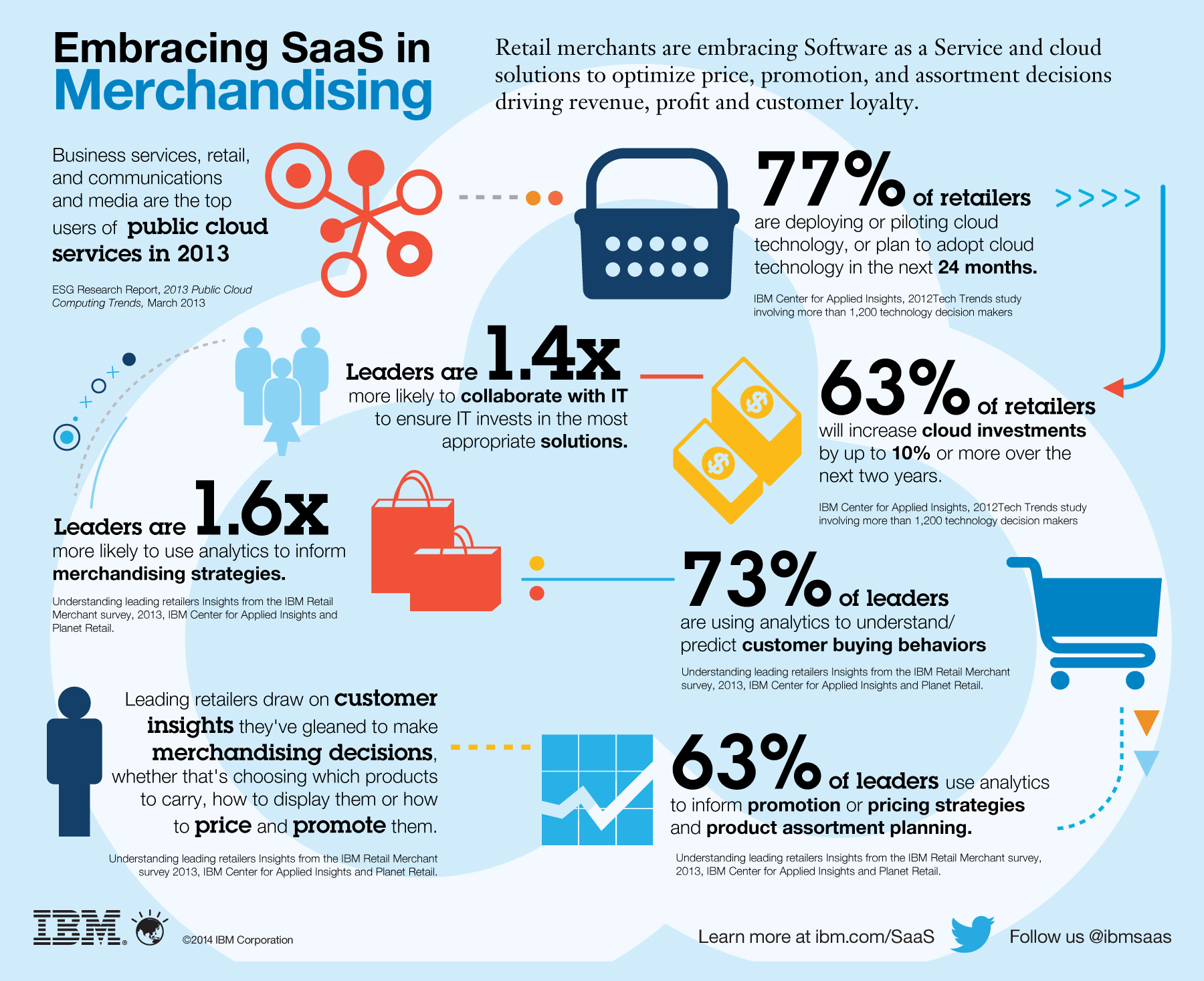 SaaS - Analysis of the Increasing usage in Business