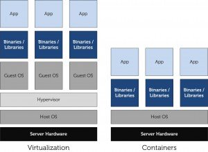 What is Container Based Virtualization?