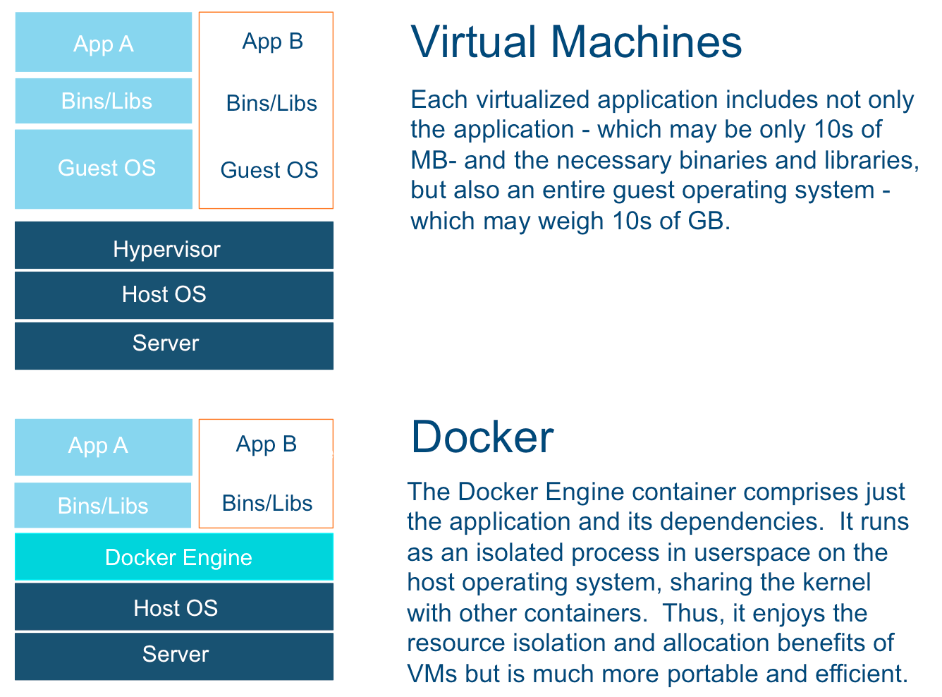 Docker Becoming the Centre of Interest to Cloud Providers