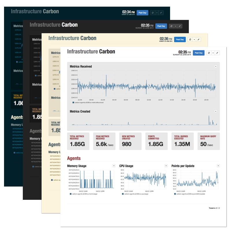 Monitoring Tool's Dashboard With Tessera