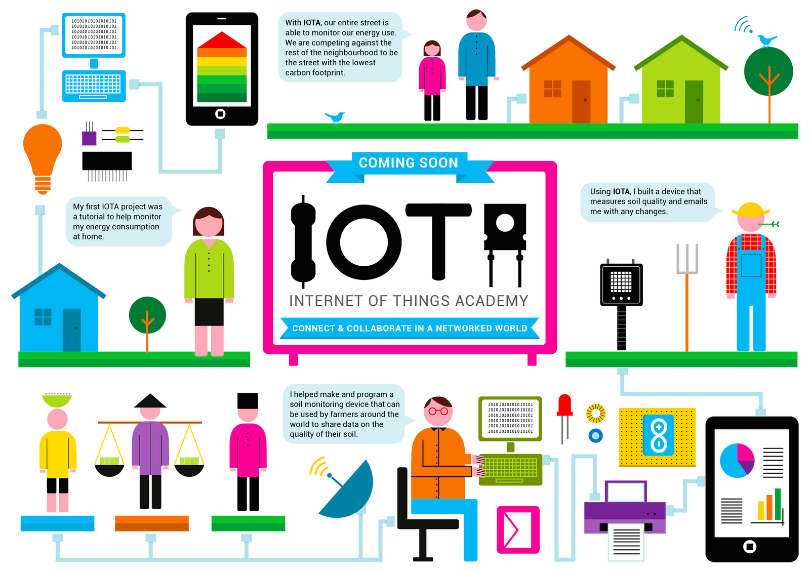 Protocols Related to Internet of Things (IoT)