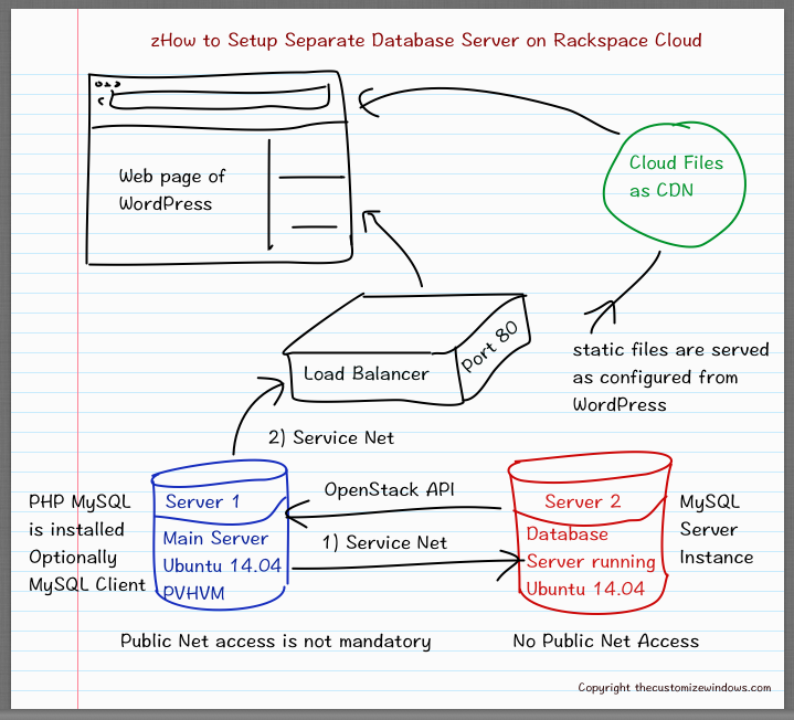 Setup Separate Database Server on Rackspace Cloud