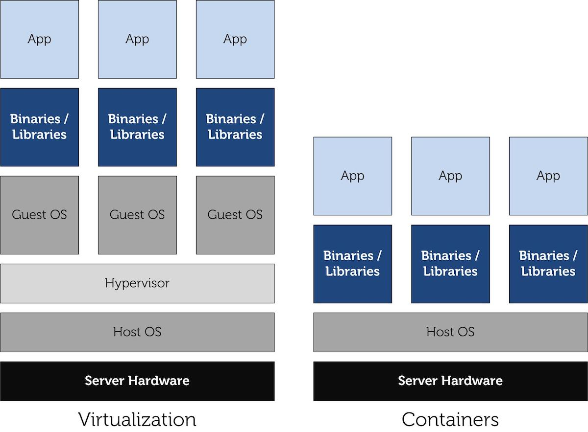 What is Container Based Virtualization