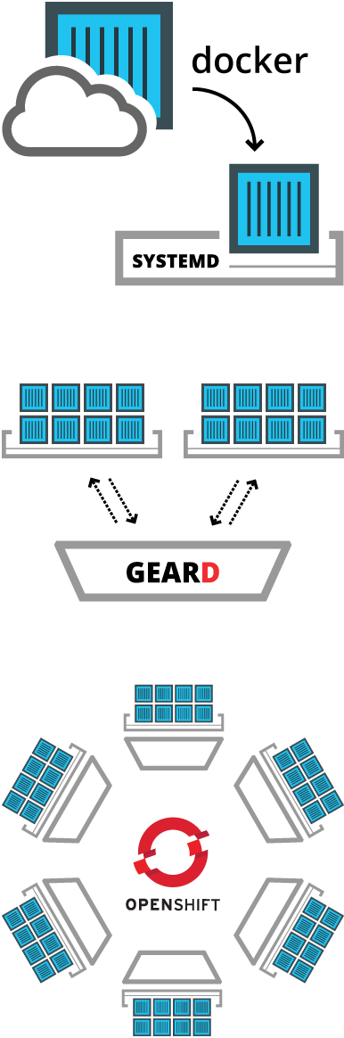 geard Combining OpenShift Origin with Docker