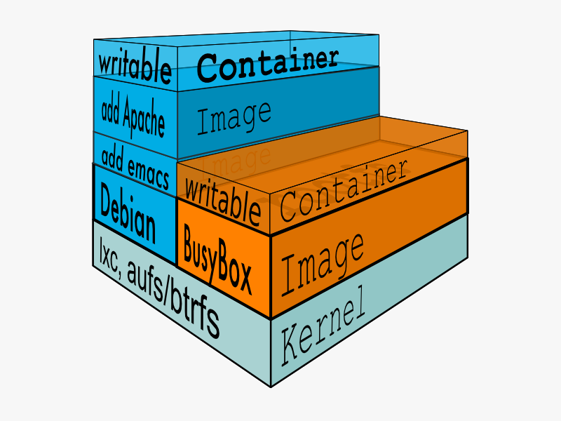 Docker and Development of Cloud Container