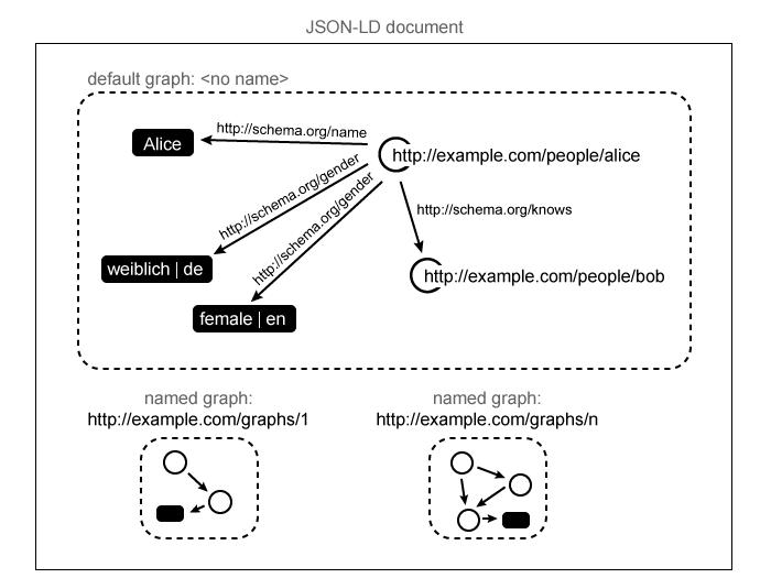 JSON-LD in Details