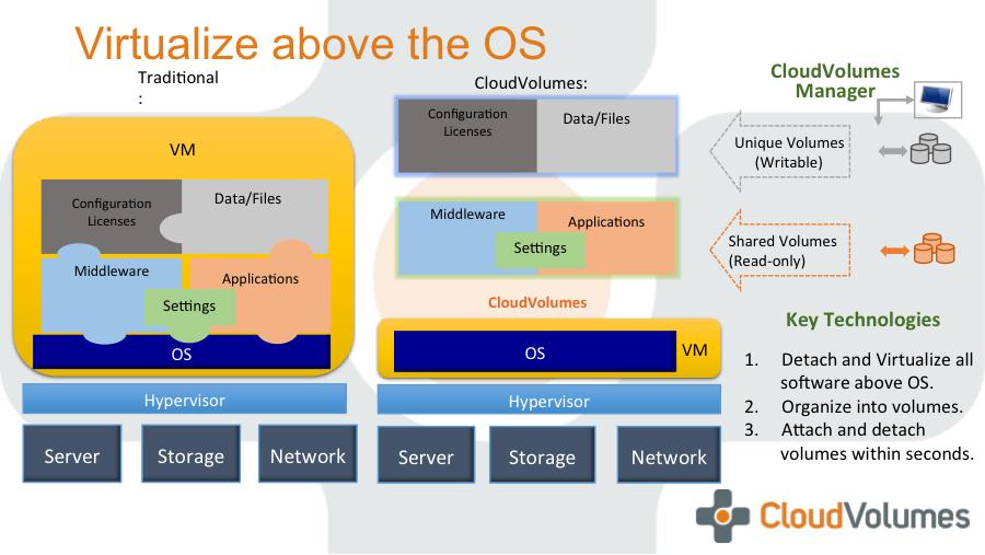 VMware Acquires CloudVolumes
