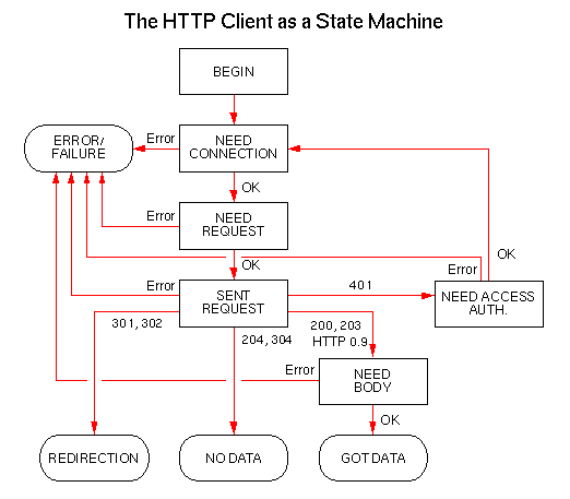 HTTP 2.0 - Next Version of HTTP Protocol used by WWW