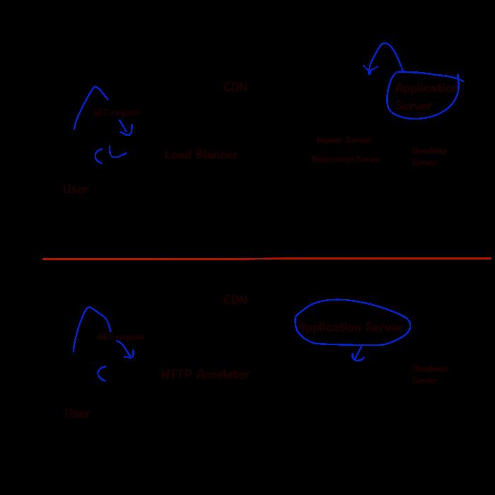 Load-Balancer-versus-HTTP-Accelerator-on-Cloud