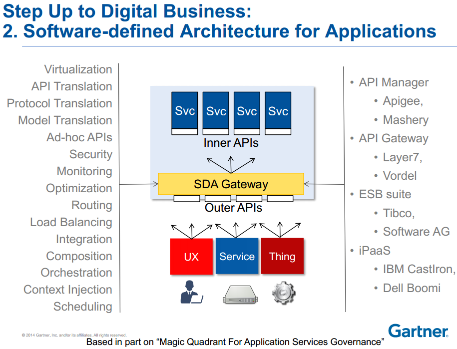 Software Defined Architecture