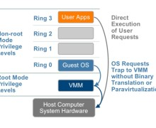 What is Hardware-Assisted Virtualization