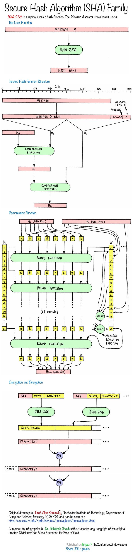 SHA-or-Secure-Hash-Algorithm