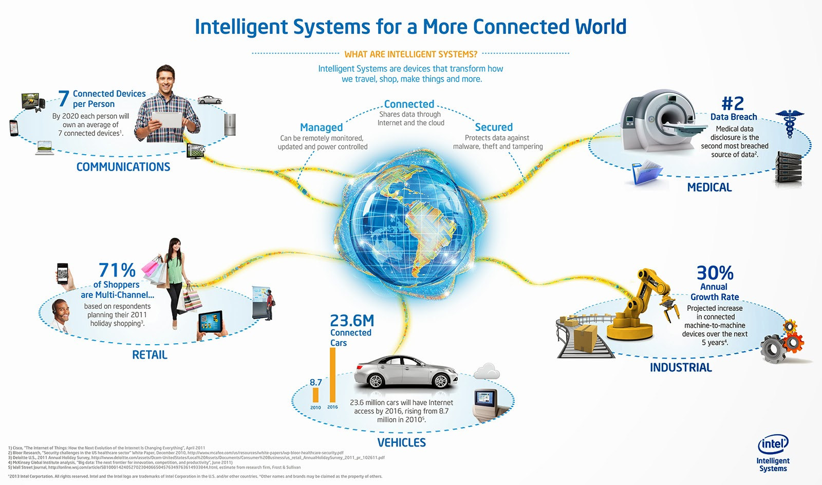 What is Machine to Machine (M2M) Communication in IoT