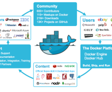 Docker and Virtualization