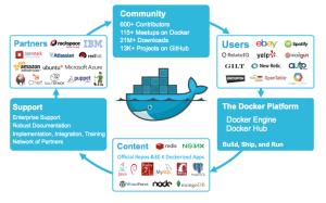 Docker and Virtualization